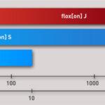 overview flowrate - floxon J