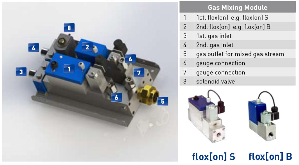 gas mixing module with twos mass flow controller type folxon