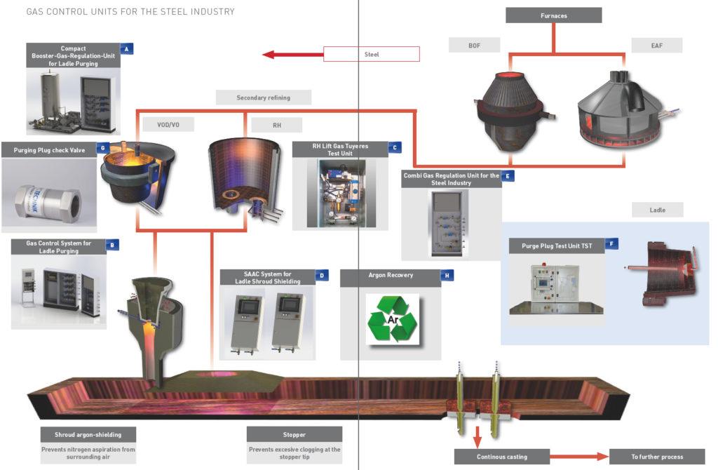 FC Technik Gas Control Units